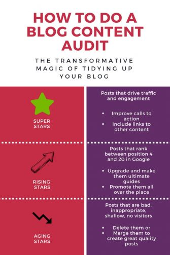 Blog content audit checklist