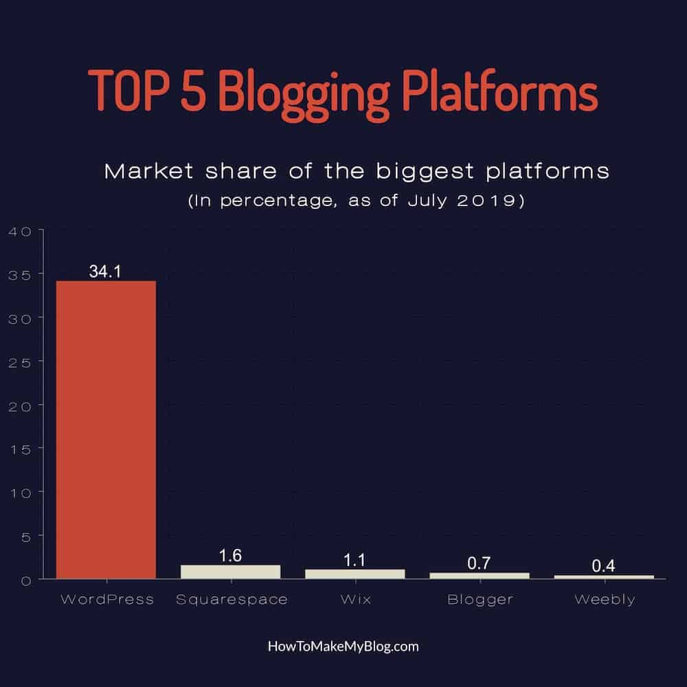 Top 5 blogging platforms by market share