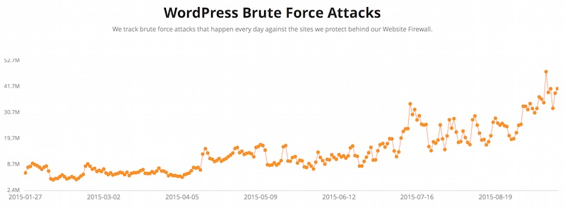 Brute force attacks on WordPress