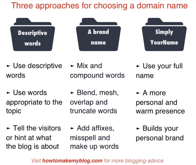 Choosing a name for your blog