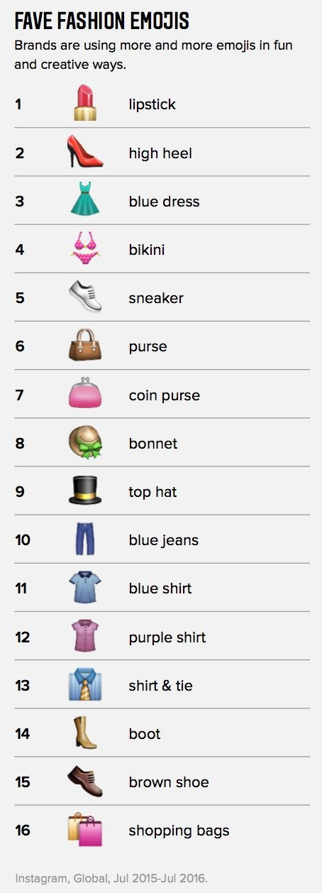 Fave fashion emojis