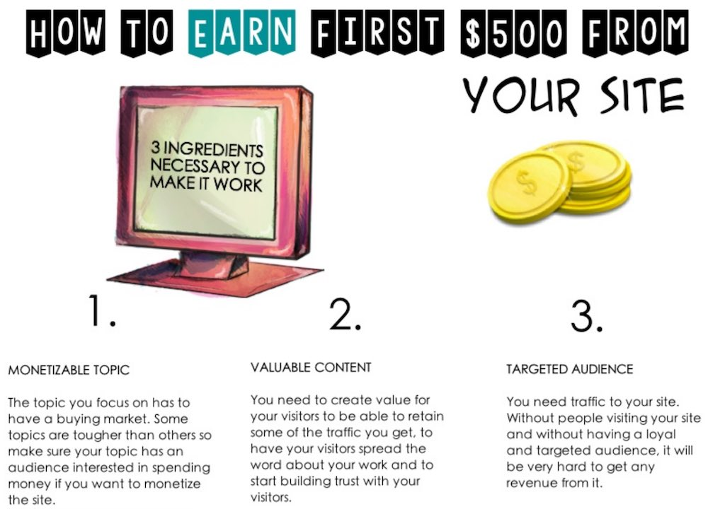 Making money from your blogging