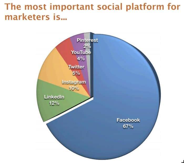 Most important social media platform