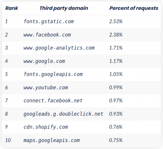 Most popular third party requests