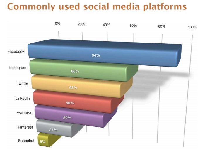 Most used social platforms