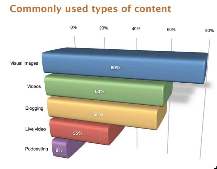 Most used types of content