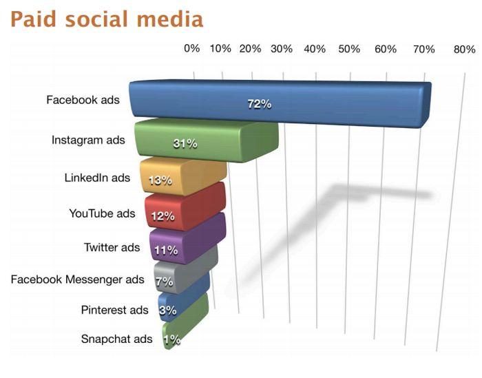 Paid social media ads