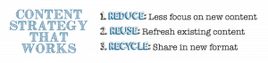 Blog Content Strategy That Works: Reduce, Reuse, Recycle