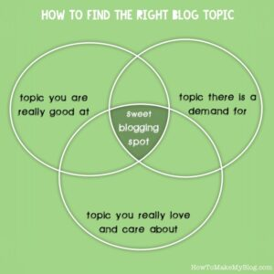 Blog Topic Ideas: A Simple Guide To Figuring Out The Niche To Blog About