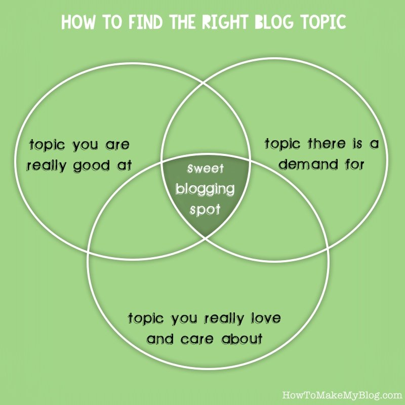 Your sweet blogging spot