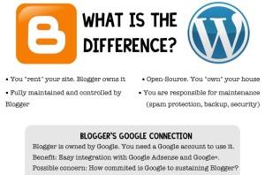 Blogger Vs WordPress Comparison: Which One Should I Use?
