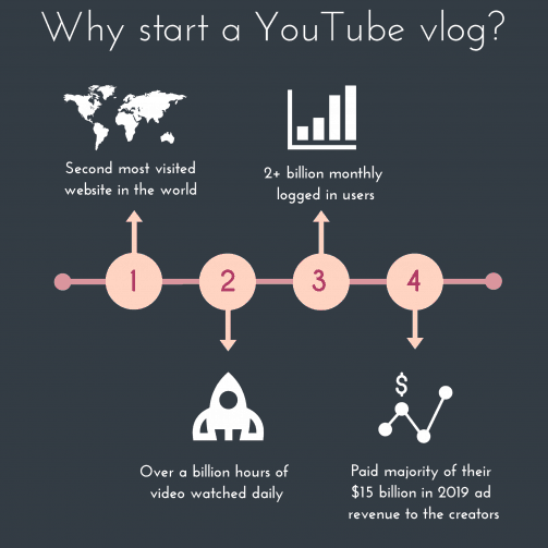 Reasons why you should start a vlog on YouTube