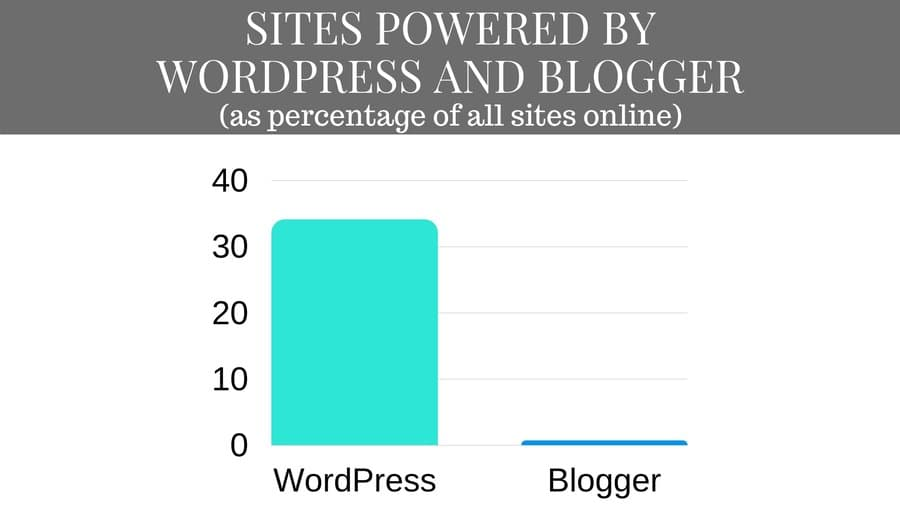 WordPress and Blogger total web usage